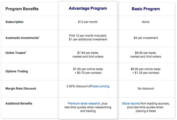 ShareBuilder fee plans